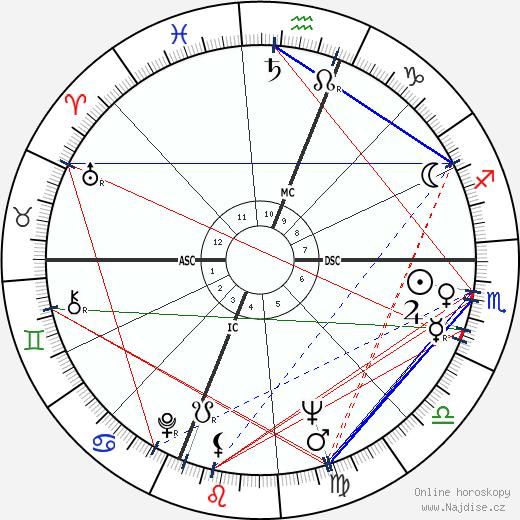 Carl Sagan wikipedie wiki 2019, 2020 horoskop
