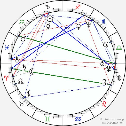 Carl Schlyter wikipedie wiki 2017, 2018 horoskop