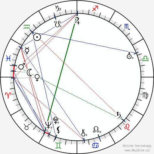 Carl Theodor Dreyer wikipedie wiki 2018, 2019 horoskop