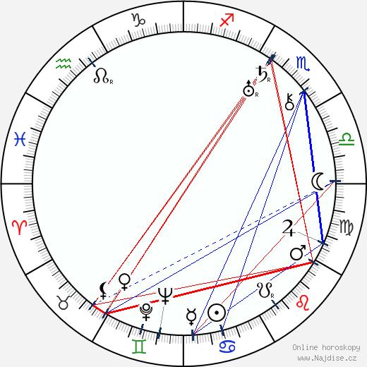 Carl von Haartman wikipedie wiki 2017, 2018 horoskop