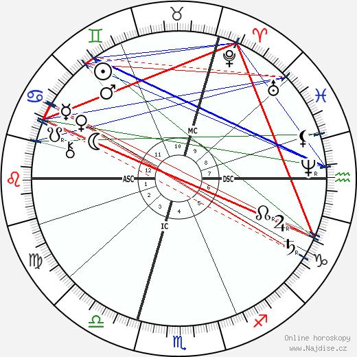 Carl von Linde wikipedie wiki 2018, 2019 horoskop