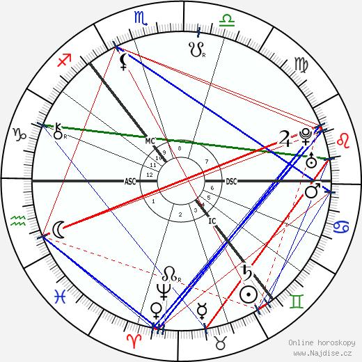 Carl von Linné wikipedie wiki 2019, 2020 horoskop