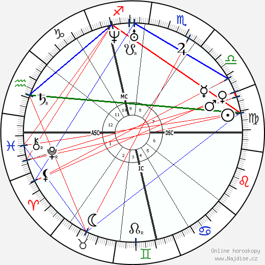 Carl Zeiss wikipedie wiki 2019, 2020 horoskop