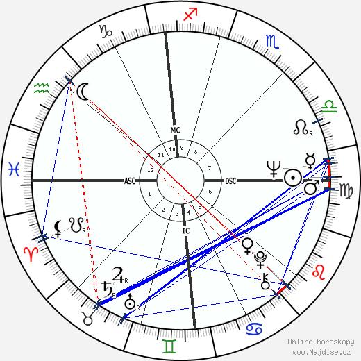 Carla Berlusconi wikipedie wiki 2017, 2018 horoskop