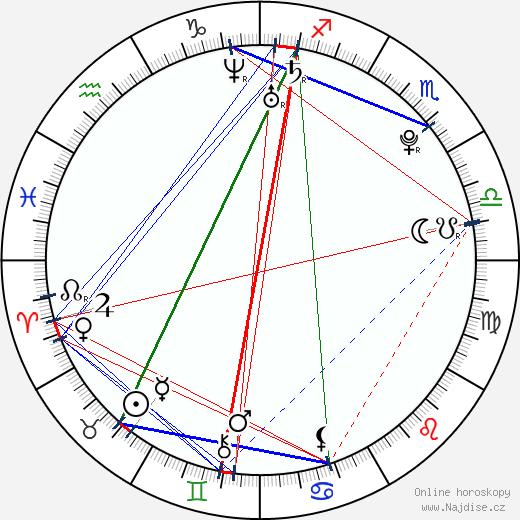 Carla Cardona wikipedie wiki 2019, 2020 horoskop