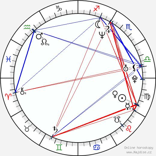 Carla Gugino wikipedie wiki 2020, 2021 horoskop