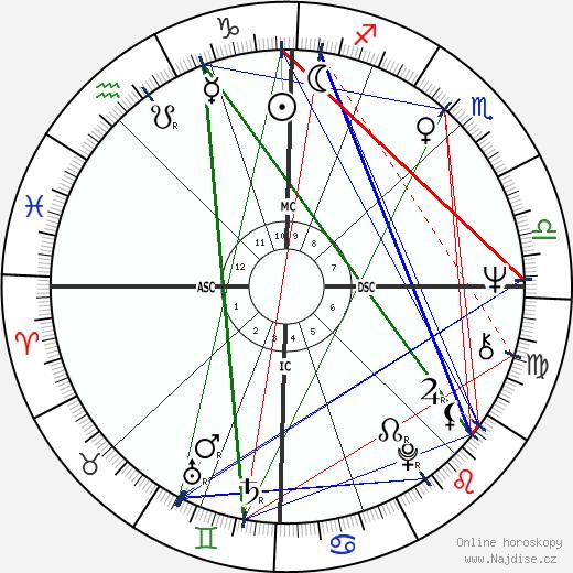 Carlo Benetton wikipedie wiki 2018, 2019 horoskop