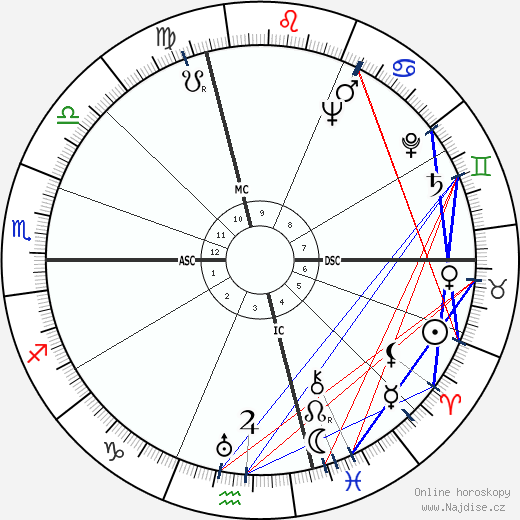 Carlo Biagi wikipedie wiki 2017, 2018 horoskop