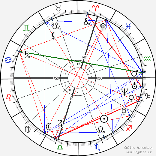 Carlo Collodi wikipedie wiki 2020, 2021 horoskop