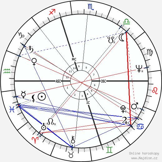 Carlo Galli wikipedie wiki 2018, 2019 horoskop