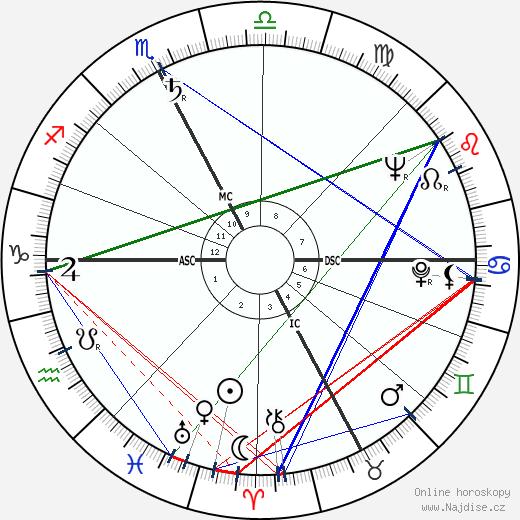 Carlo Nigrisoli wikipedie wiki 2017, 2018 horoskop