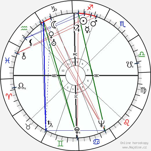 Carlo Ponti wikipedie wiki 2019, 2020 horoskop
