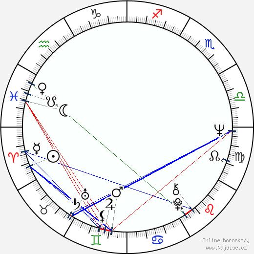 Carlos Alberto Reutemann wikipedie wiki 2019, 2020 horoskop