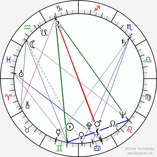 Carlos Alberto wikipedie wiki 2019, 2020 horoskop