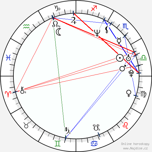 Carlos Checa wikipedie wiki 2019, 2020 horoskop