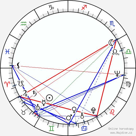 Carlos Diegues wikipedie wiki 2018, 2019 horoskop