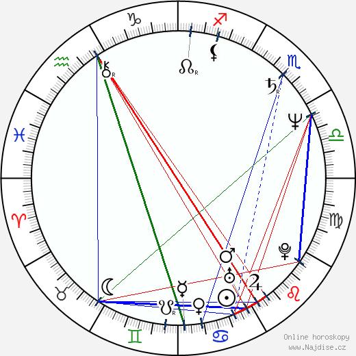 Carlos Iglesias wikipedie wiki 2017, 2018 horoskop