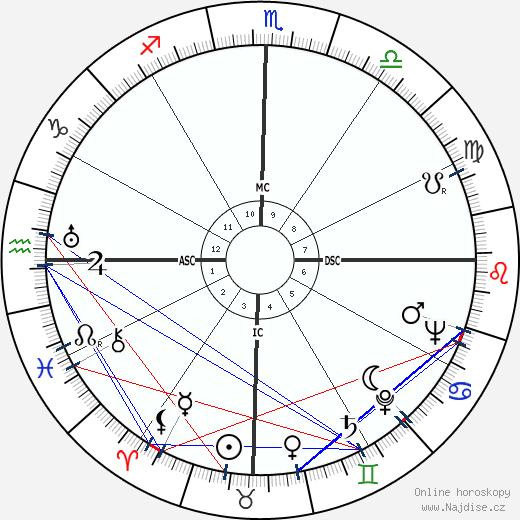 Carlos Lacerda wikipedie wiki 2018, 2019 horoskop