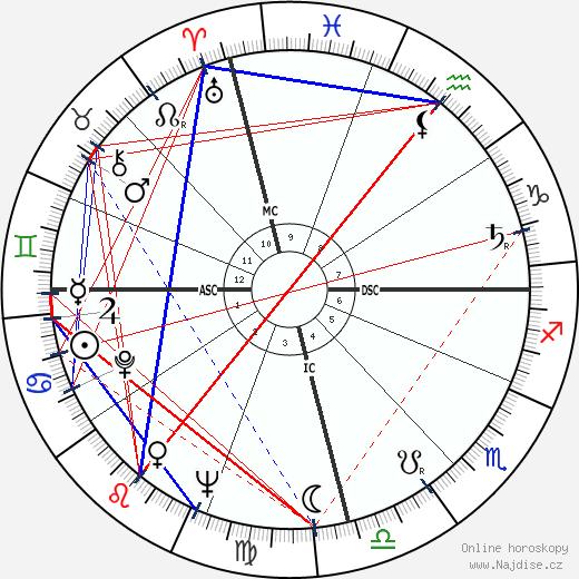 Carlos Menem Akil wikipedie wiki 2019, 2020 horoskop