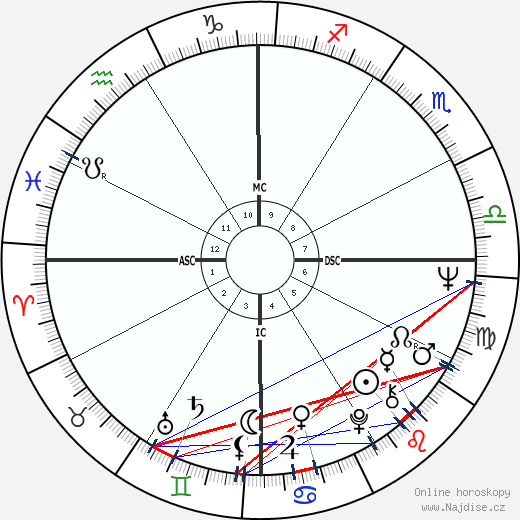 Carlos Monzon wikipedie wiki 2019, 2020 horoskop