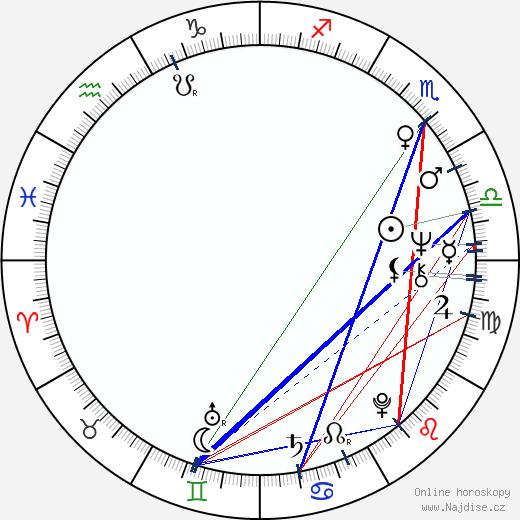 Carlos Pace wikipedie wiki 2019, 2020 horoskop