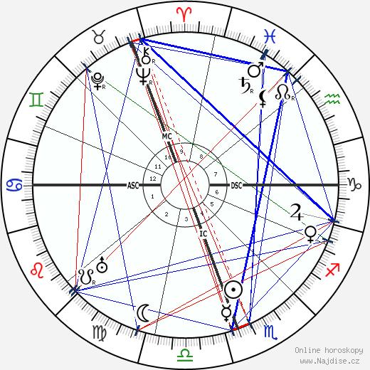 Carlos Saavedra Lamas wikipedie wiki 2020, 2021 horoskop
