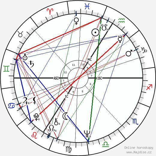 Carlos wikipedie wiki 2020, 2021 horoskop