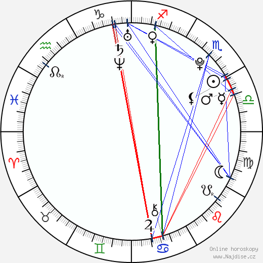 Carmen Aub wikipedie wiki 2018, 2019 horoskop