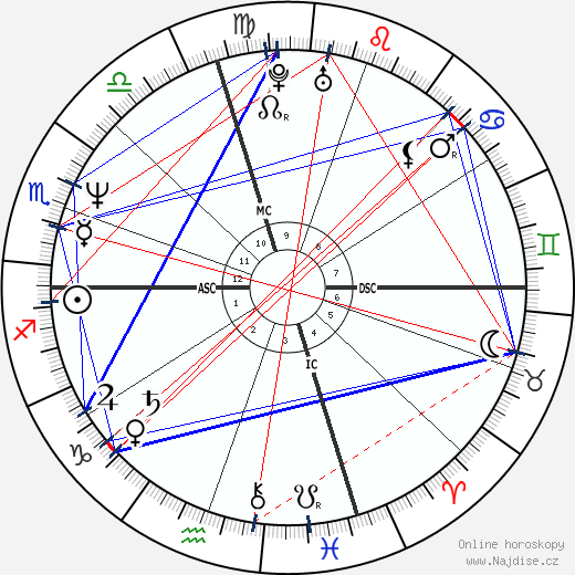 Carol Alt wikipedie wiki 2019, 2020 horoskop