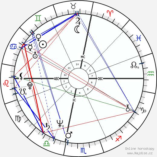 Carol Kane wikipedie wiki 2018, 2019 horoskop