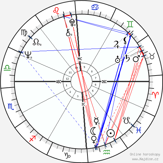 Carol Lynley wikipedie wiki 2018, 2019 horoskop