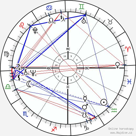 Carol MacElvoy wikipedie wiki 2017, 2018 horoskop