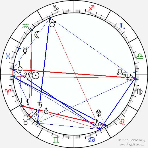 Carola Standertskjöld wikipedie wiki 2017, 2018 horoskop