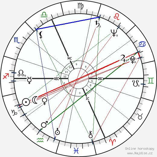 Carole Landis wikipedie wiki 2018, 2019 horoskop