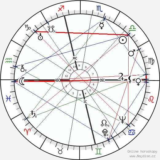 Carole Lombard wikipedie wiki 2018, 2019 horoskop