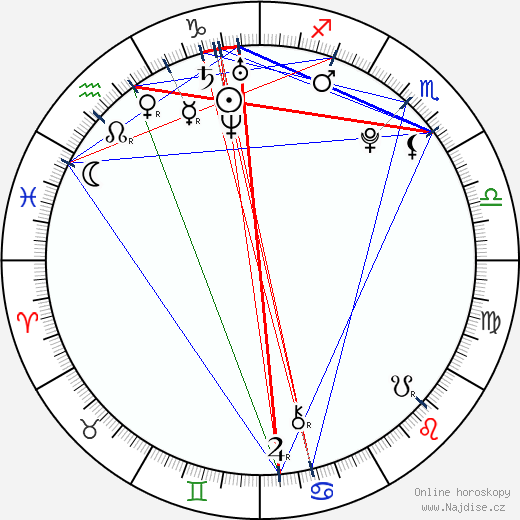 Carolina Sales wikipedie wiki 2018, 2019 horoskop
