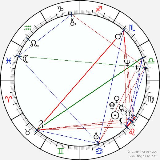 Caroline Aaron wikipedie wiki 2018, 2019 horoskop