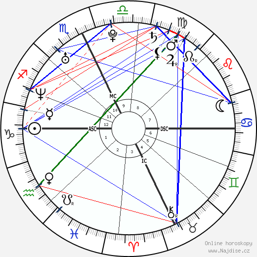 Carrie a Chrissie Obermaier wikipedie wiki 2019, 2020 horoskop