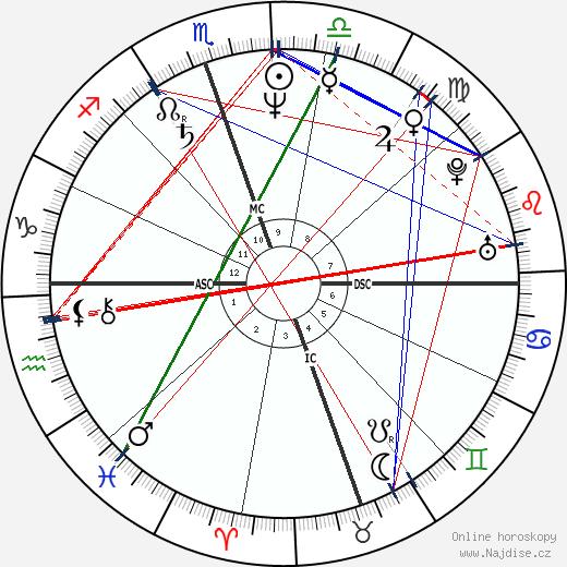 Carrie Fisher wikipedie wiki 2018, 2019 horoskop