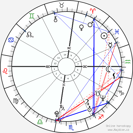 Carrie Underwood wikipedie wiki 2018, 2019 horoskop