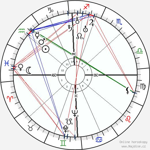 Carroll Righter wikipedie wiki 2020, 2021 horoskop