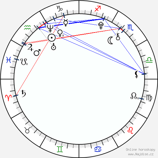 Carter Page wikipedie wiki 2018, 2019 horoskop