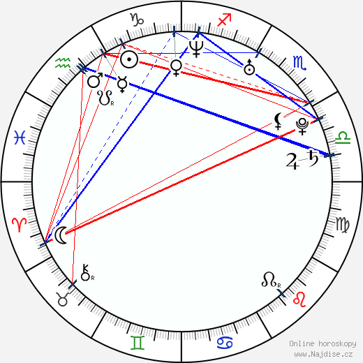 Casey Dacanay wikipedie wiki 2019, 2020 horoskop