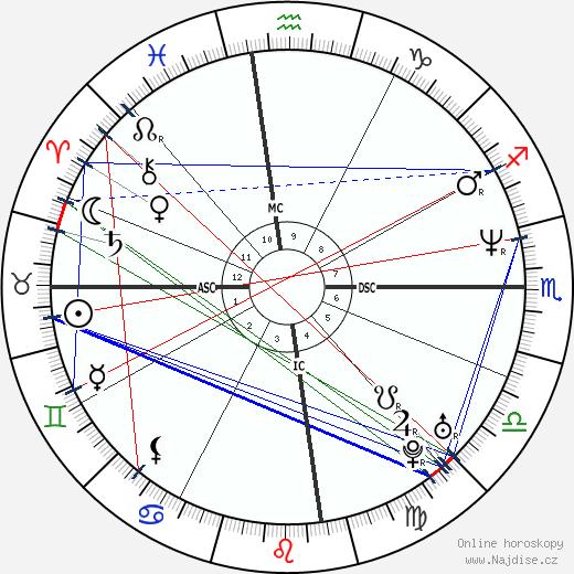 Cate Blanchett wikipedie wiki 2019, 2020 horoskop