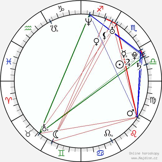 Caterina Scorsone wikipedie wiki 2019, 2020 horoskop