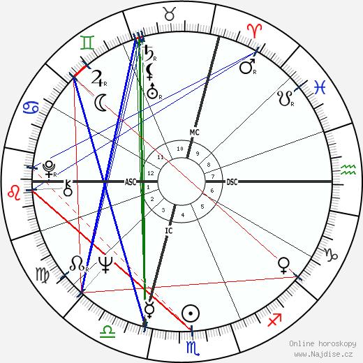 Catherine Aubier wikipedie wiki 2017, 2018 horoskop