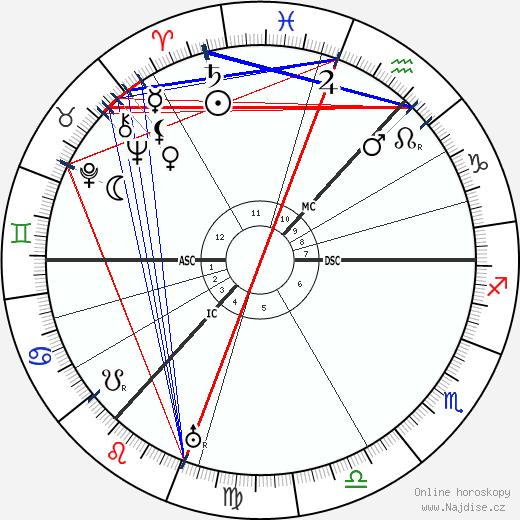 Catherine Carswell wikipedie wiki 2018, 2019 horoskop