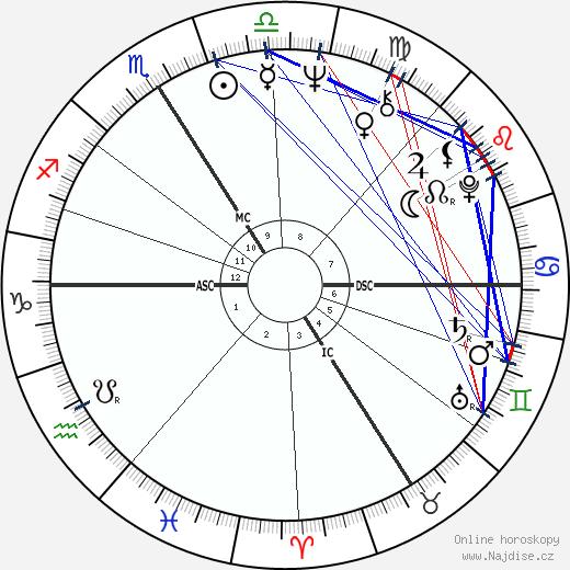 Catherine Deneuve wikipedie wiki 2018, 2019 horoskop