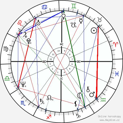 Catherine Frot wikipedie wiki 2017, 2018 horoskop