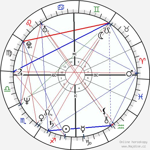 Catherine Jacob wikipedie wiki 2018, 2019 horoskop